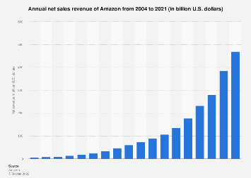 Annual net revenue of Amazon 2004-2018