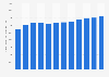 Umsatz von Speditionen in Deutschland bis 2017