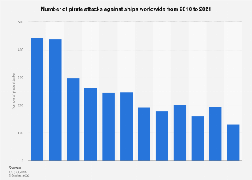 Number of pirate attacks worldwide 2009-2018