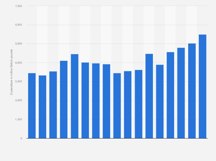 GlaxoSmithKline R&D expenditure 2006-2018 | Statista