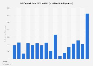 GlaxoSmithKline's profit 2006-2017
