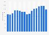 GlaxoSmithKline's revenue 2006-2018