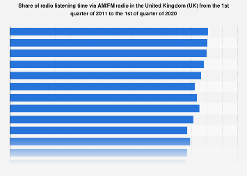 AM/FM radio share of listening time in the United Kingdom (UK) Q1 2011-Q1 2019