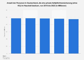 Umfrage in Deutschland zum Besitz einer privaten Haftpflichtversicherung bis 2017