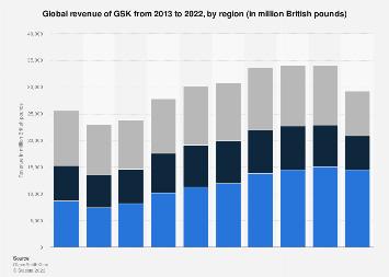 GlaxoSmithKline's revenue by region 2013-2017