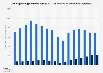 GlaxoSmithKline's operating profit by division 2006-2017