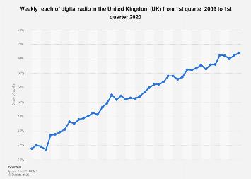 Digital radio reach in the United Kingdom (UK) Q1 2009 -Q4 2018