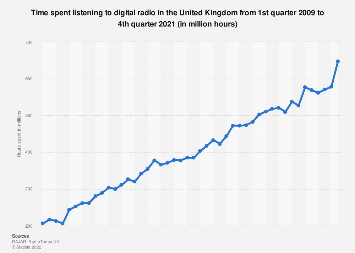 Time spent listening to digital radio in the United Kingdom (UK) Q1 2009-Q4 2017