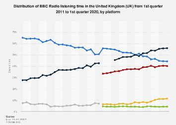 BBC Radio listening time in the United Kingdom (UK) Q1 2011-Q4 2017, by platform