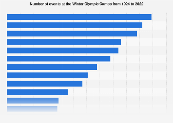 Number of events in the Winter Olympic Games 1924-2018