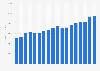 Johnson & Johnson's total revenue 2005-2018