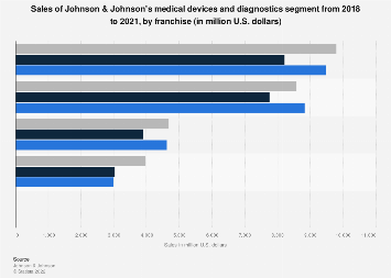 Revenue of Johnson & Johnson's medical devices and diagnostics by franchise 2016-2018