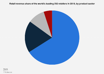 Retail revenue share of the world's leading retailers 2016, by product sector