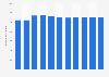 Anzahl der Beherbergungsbetriebe in Finnland bis 2017