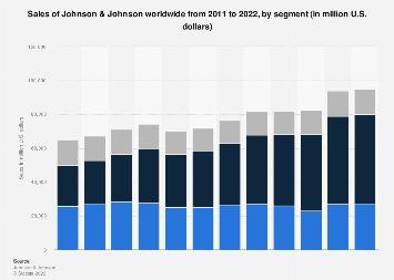 Revenue of Johnson & Johnson worldwide 2011-2016, by segment