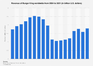Revenue of Burger King worldwide 2004-2017