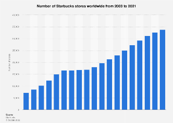 Number of Starbucks locations worldwide 2003-2018