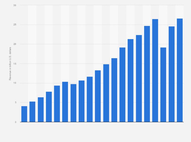 Starbucks Revenue 2016 Statista