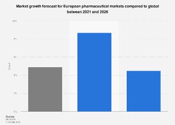 Pharmaceutical market growth forecast 2017-2022