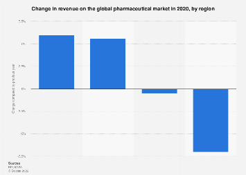 World pharmaceutical market: changes in revenue by region 2016