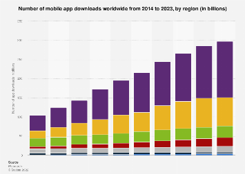 Annual number of global mobile app downloads 2016-2021, by region