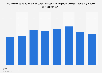 Roche: participation of patients in clinical trials 2009-2017