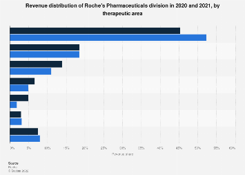 Revenue share of Roche's Pharmaceuticals division by therapy area 2013-2017