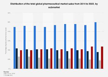 World pharmaceutical market distribution by submarket 2014-2017