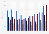 AstraZeneca's revenue 2013-2018 by region