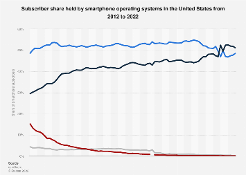 U.S. smartphone subscriber share by operating platform 2012-2019, by month