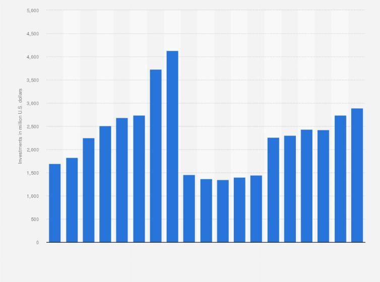 Abbott Laboratories R D Expenditure 2004 201 Statistic