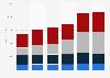 Abbott's segment revenues 2012-2016