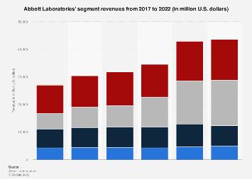 Abbott's segment revenues 2012-2017