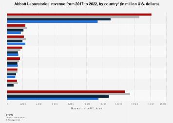 Abbott Laboratories' revenue by country 2015-2017