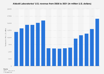 Abbott Laboratories' U.S. revenue 2006-2017