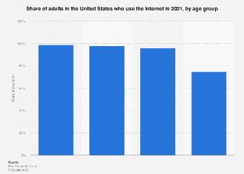 U.S. internet usage penetration 2016, by age group