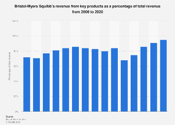Bristol-Myers Squibb - revenue share of key products 2006-2017