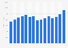 Eli Lilly's total revenue 2007-2016