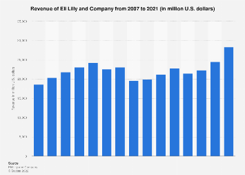 Eli Lilly's total revenue 2007-2017