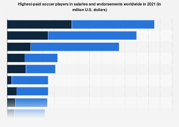 Soccer players worldwide by annual earnings from salaries and endorsements 2016