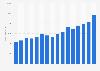 Boehringer Ingelheim's total revenue 2007-2017