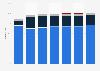Boehringer Ingelheim's distribution of revenue by business 2016-2018