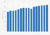 Boehringer Ingelheim's number of employees 2007-2018