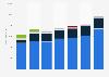 Boehringer Ingelheim's revenues by business area 2016-2018