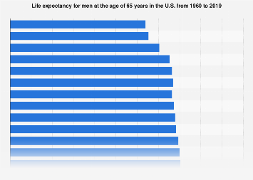 Life Expectancy - Men at the age of 65 years in the U.S. 1960-2016