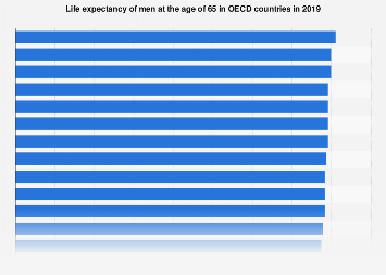 Life expectancy of men at the age of 65 years 2015