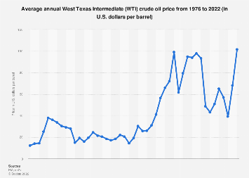 West Texas Intermediate annual average oil price 1976-2018