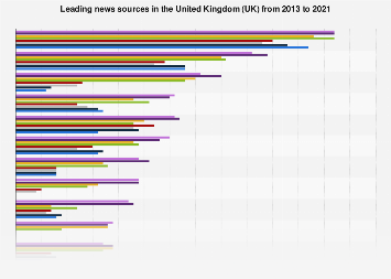 Leading news sources used in the United Kingdom (UK) 2013-2016