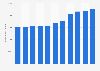 Anzahl der Beherbergungsbetriebe in Italien bis 2017