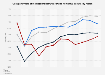 Occupancy rate of the hotel industry worldwide 2008-2017, by region